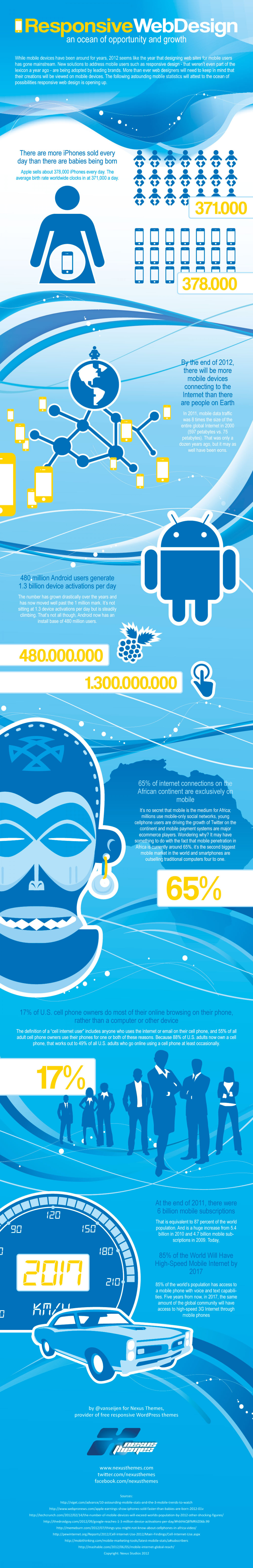 Responsive Webdesign: an ocean of opportunity and growth Infographic