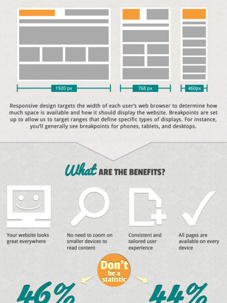 Responsive Website Design – What is it? Infographic