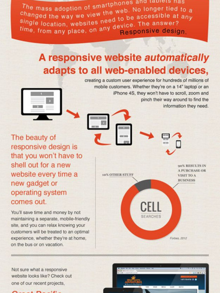 Responsive Website Design Infographic