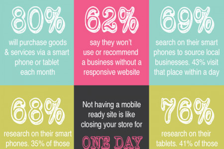 Responsive Website For Small Business Infographic