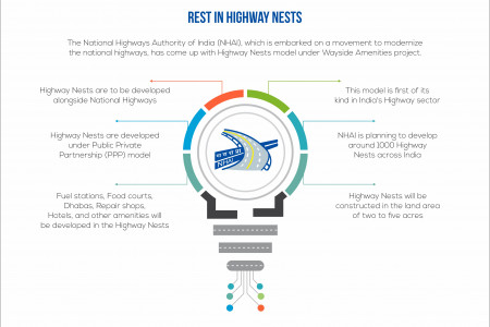 Rest In Highway Nests Infographic