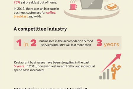 Restaurant Industry Trends In The UK Infographic