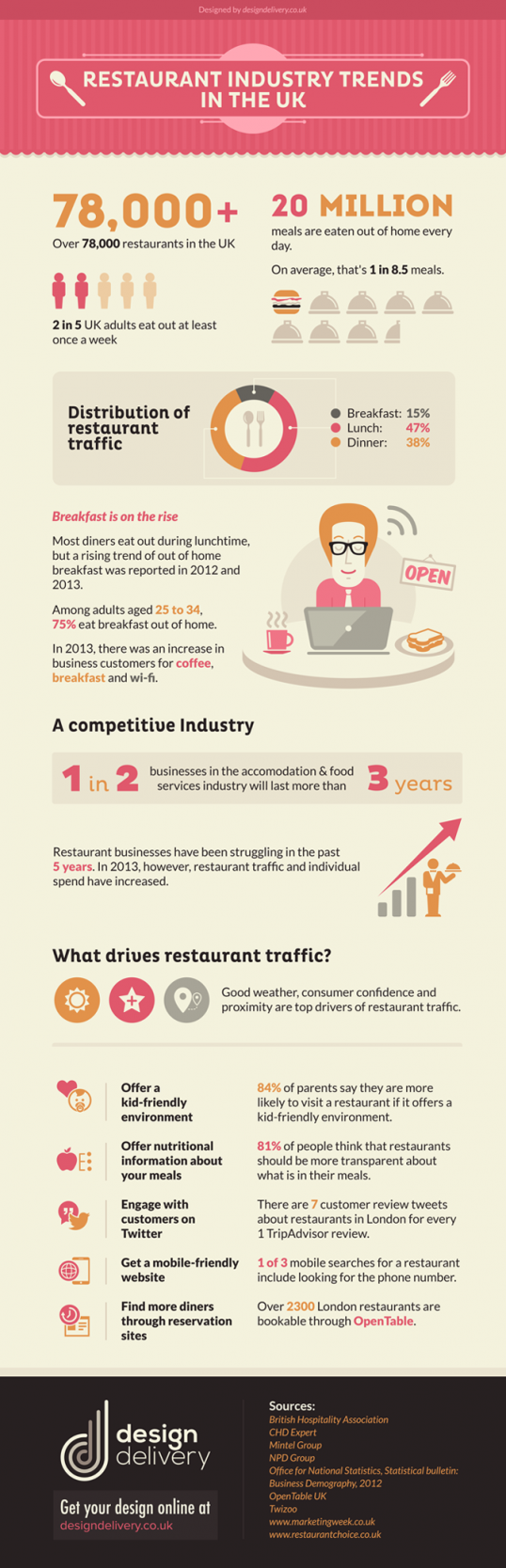 Restaurant Industry Trends In The UK