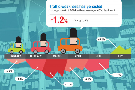 Restaurant Traffic Infographic