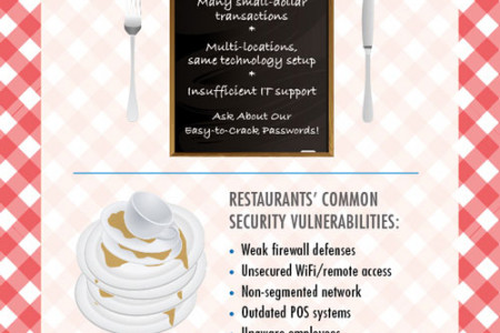 Restaurants At Risk - Data Theft Infographic Infographic