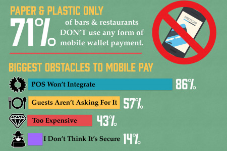 Restaurants Lagging in Mobile Payment Infographic