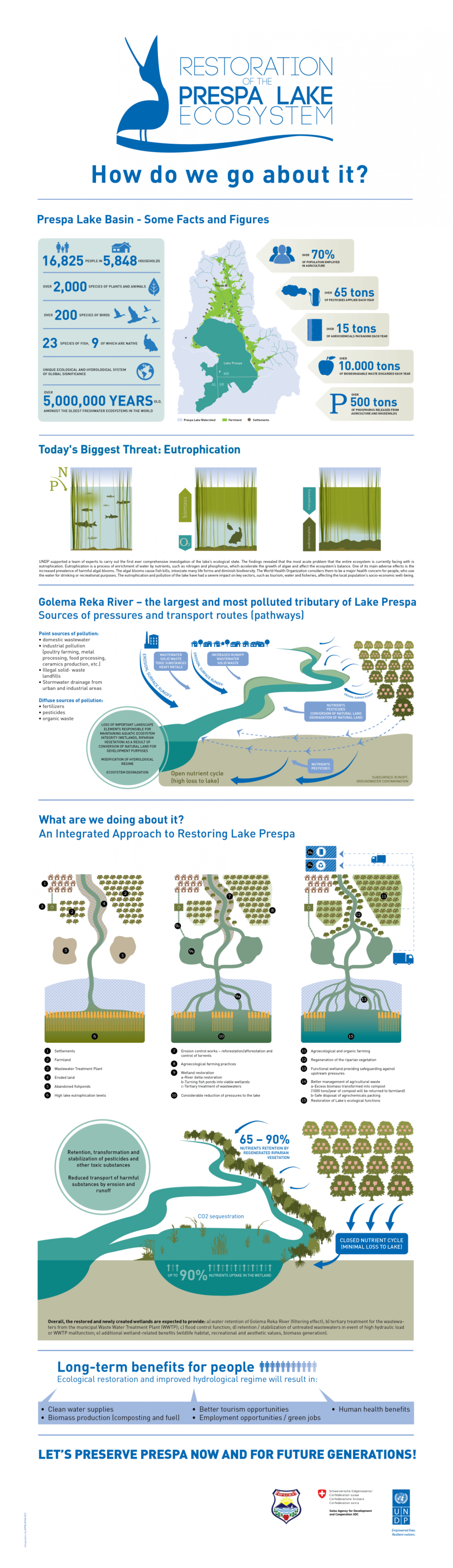 Restoring the Ecosystem of Lake Prespa Infographic