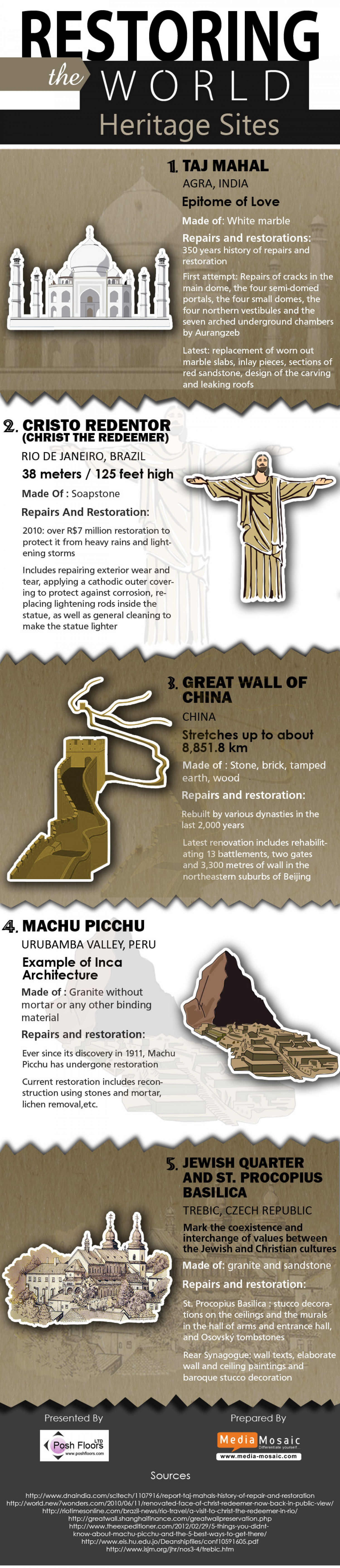 Restoring The World Heritage Sites Infographic