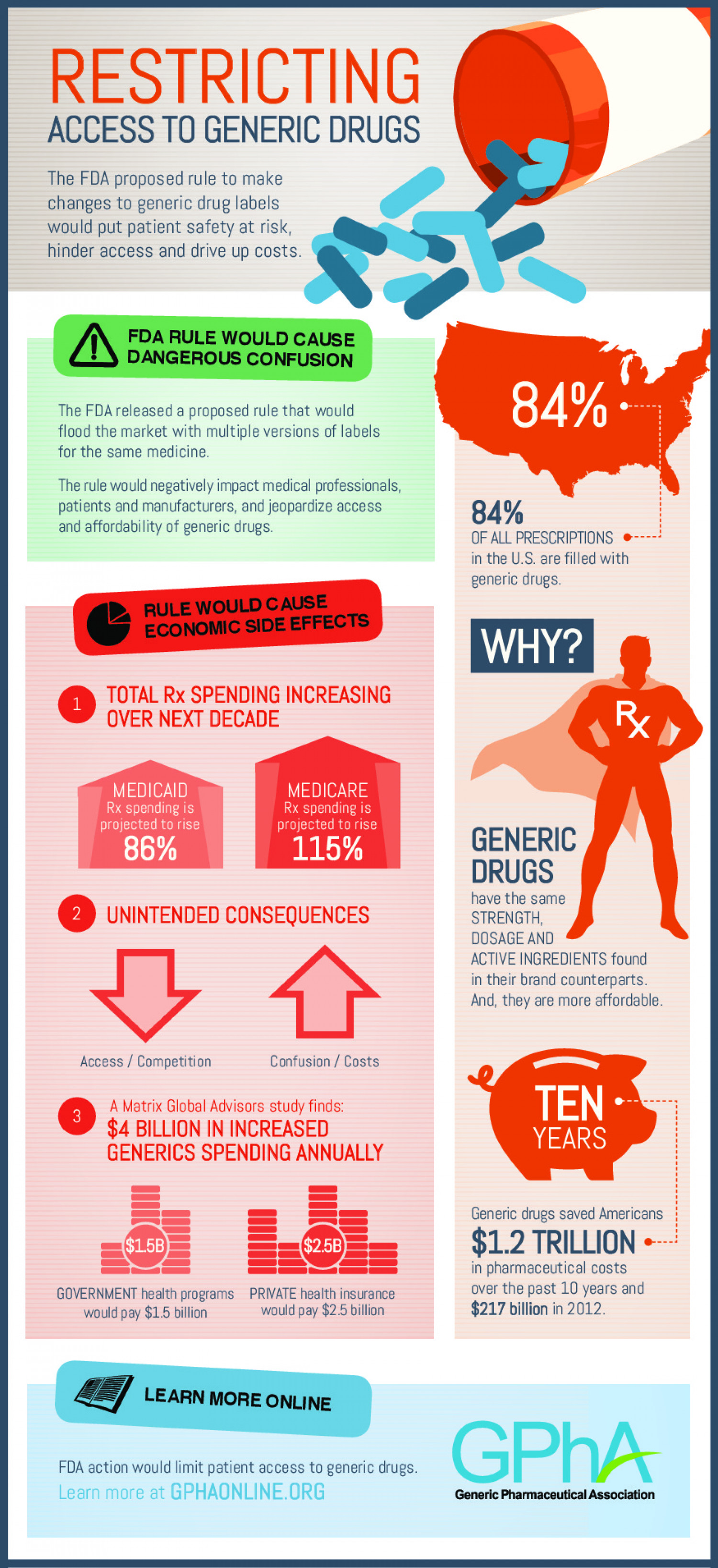 Restricting Access to Generic Drugs Infographic