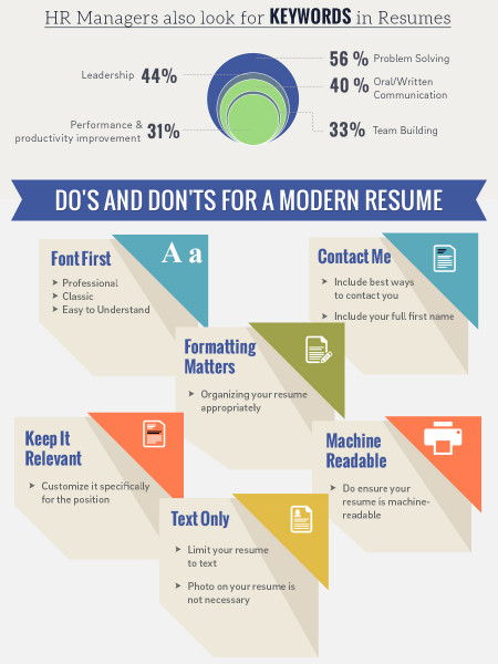 Resume Etiquette Do's & Don'ts for a Resume Template Infographic