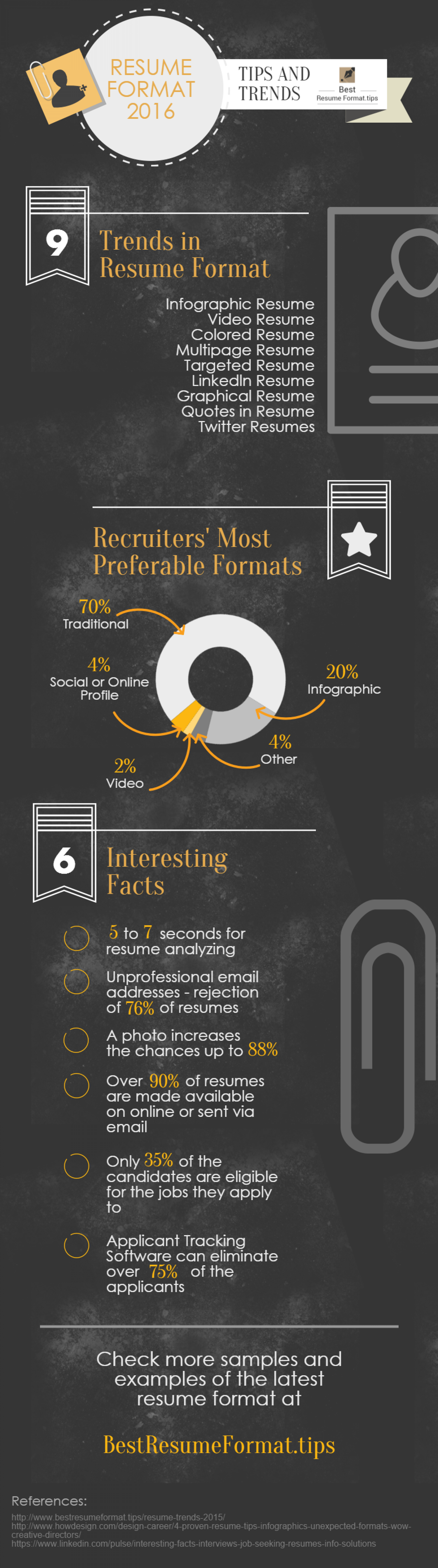 resume format 2016 tips and trends visual ly resume format 2016 tips and trends infographic