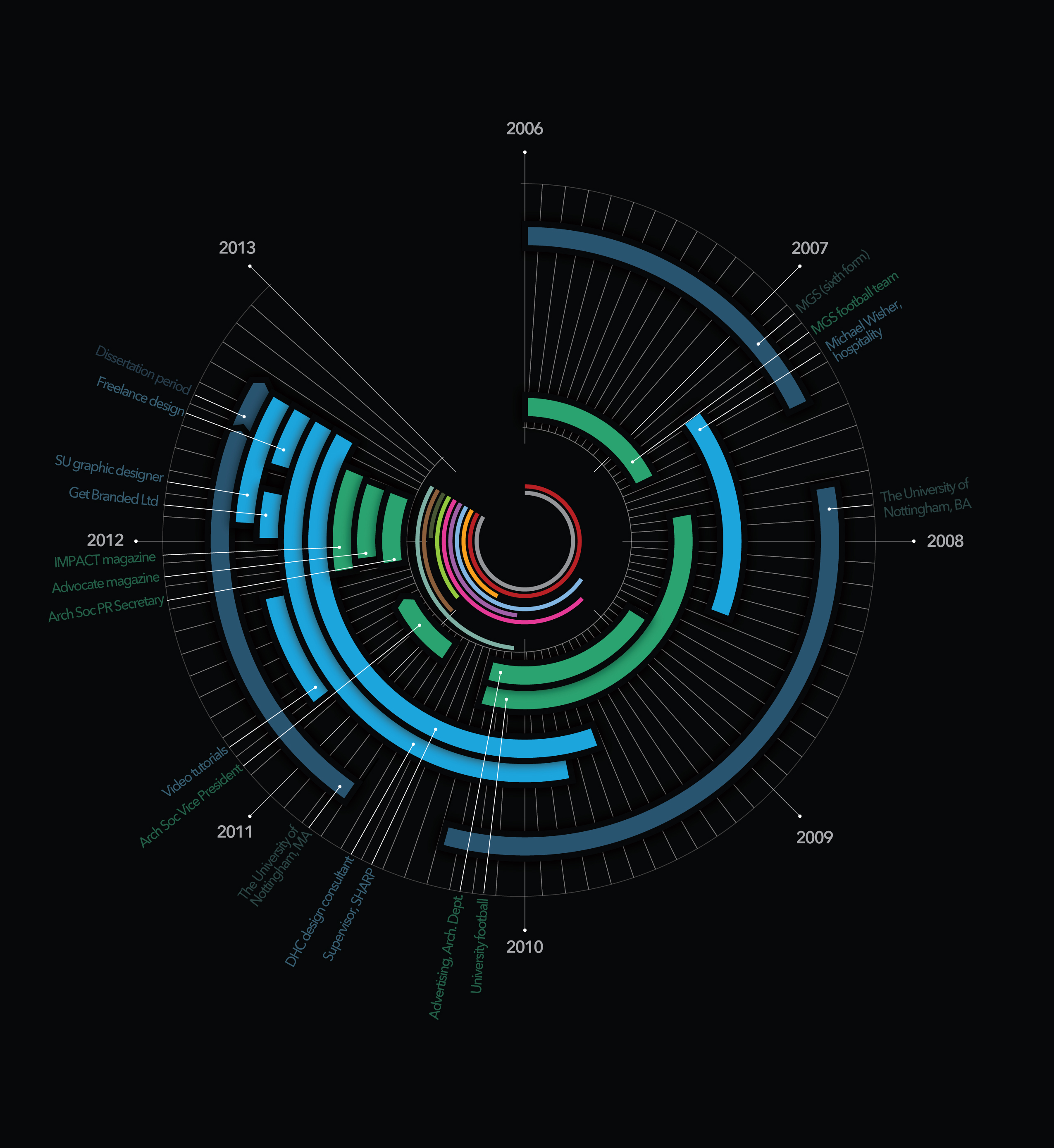 resume timeline infographic visually