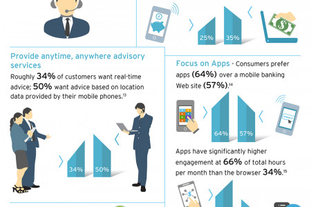 Retail Banking: A Six-pronged Approach to Make Digitally Savvy Customers Feel Valued Infographic