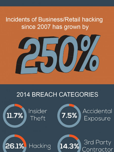 Retail Data Breach Infographic