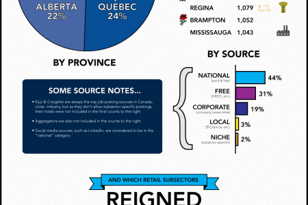 Retail Job Postings By The Numbers, All Canadian Edition (2012 Q1) Infographic