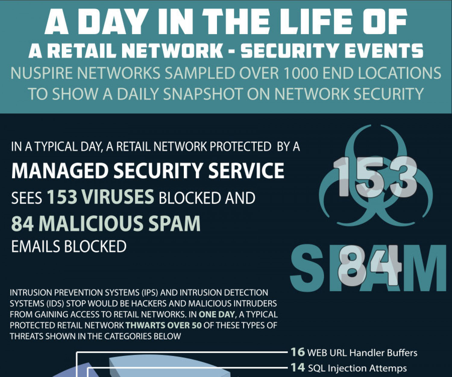 A Day in the Life of a Retail Network Infographic