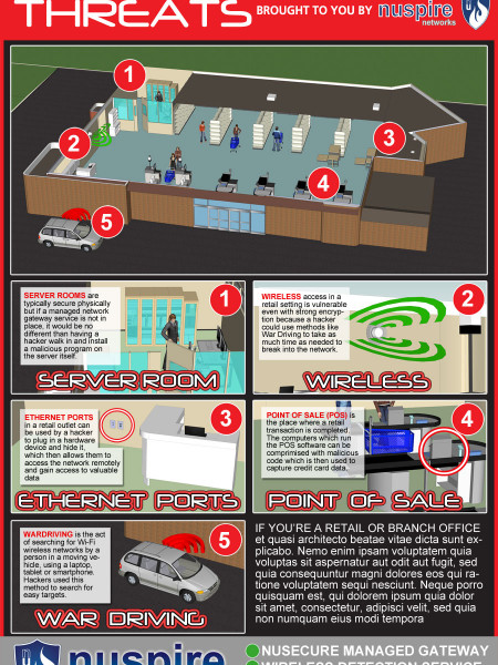 Retail Network Vulnerabilities Infographic
