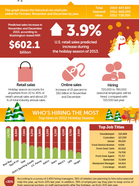 Retail Seasonal Hiring  Infographic