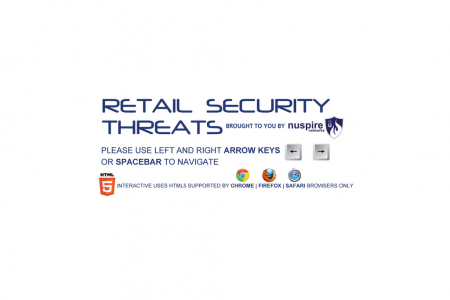 Retail Security Threats Infographic