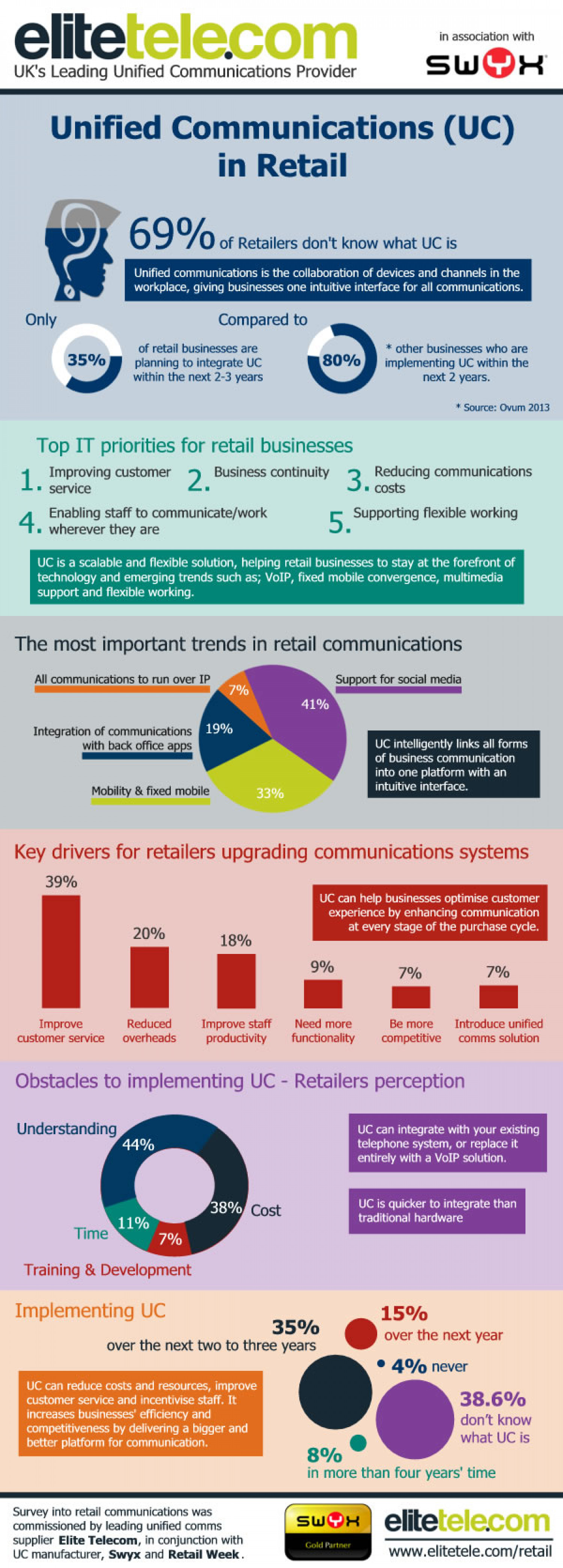 Retail Technology Survey; Retailers Failing to Upgrade Infrastructure [More Results] Infographic