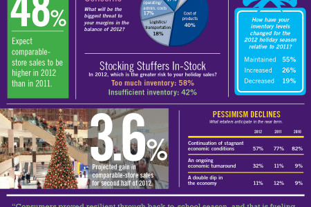 Retailer Outlook Improves Slightly Infographic