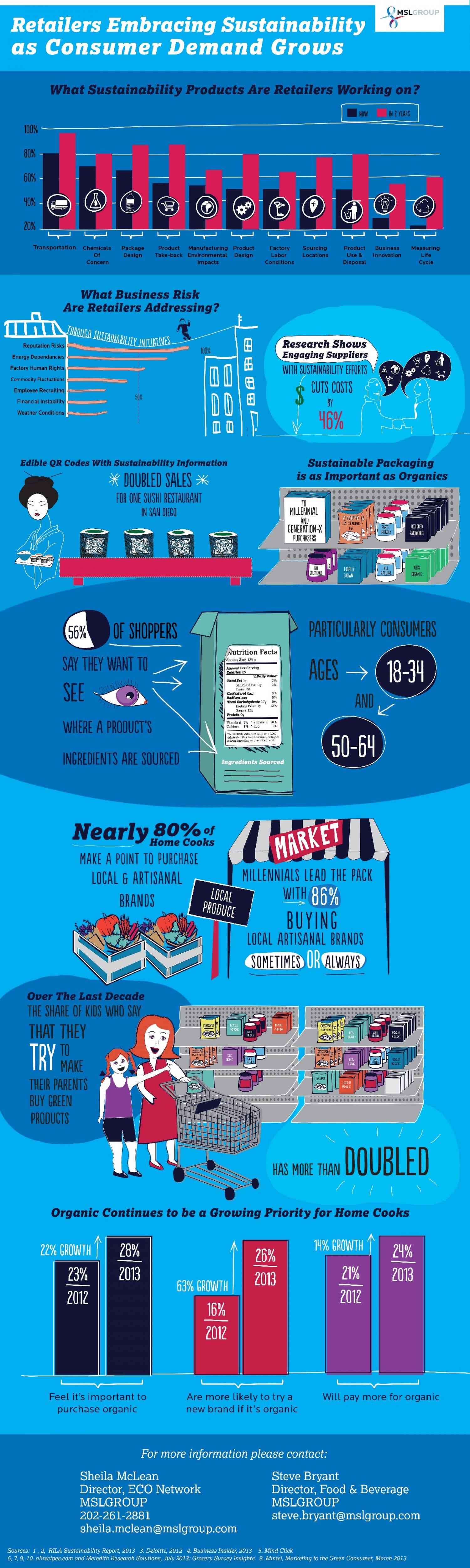 Retailers Embracing Sustainability as Consumer Demand Grows Infographic