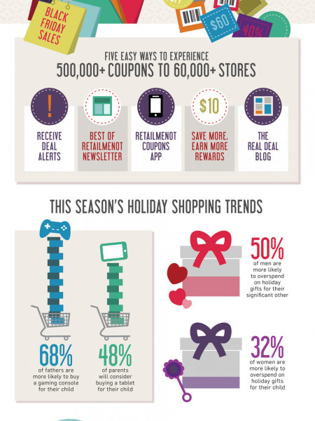 RetailMeNot Black Friday Coupon Deals Infographic