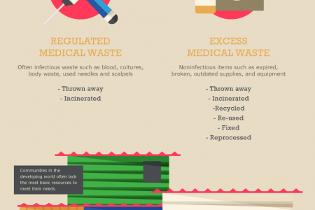 Rethinking Excess Medical Waste To Save Lives Infographic