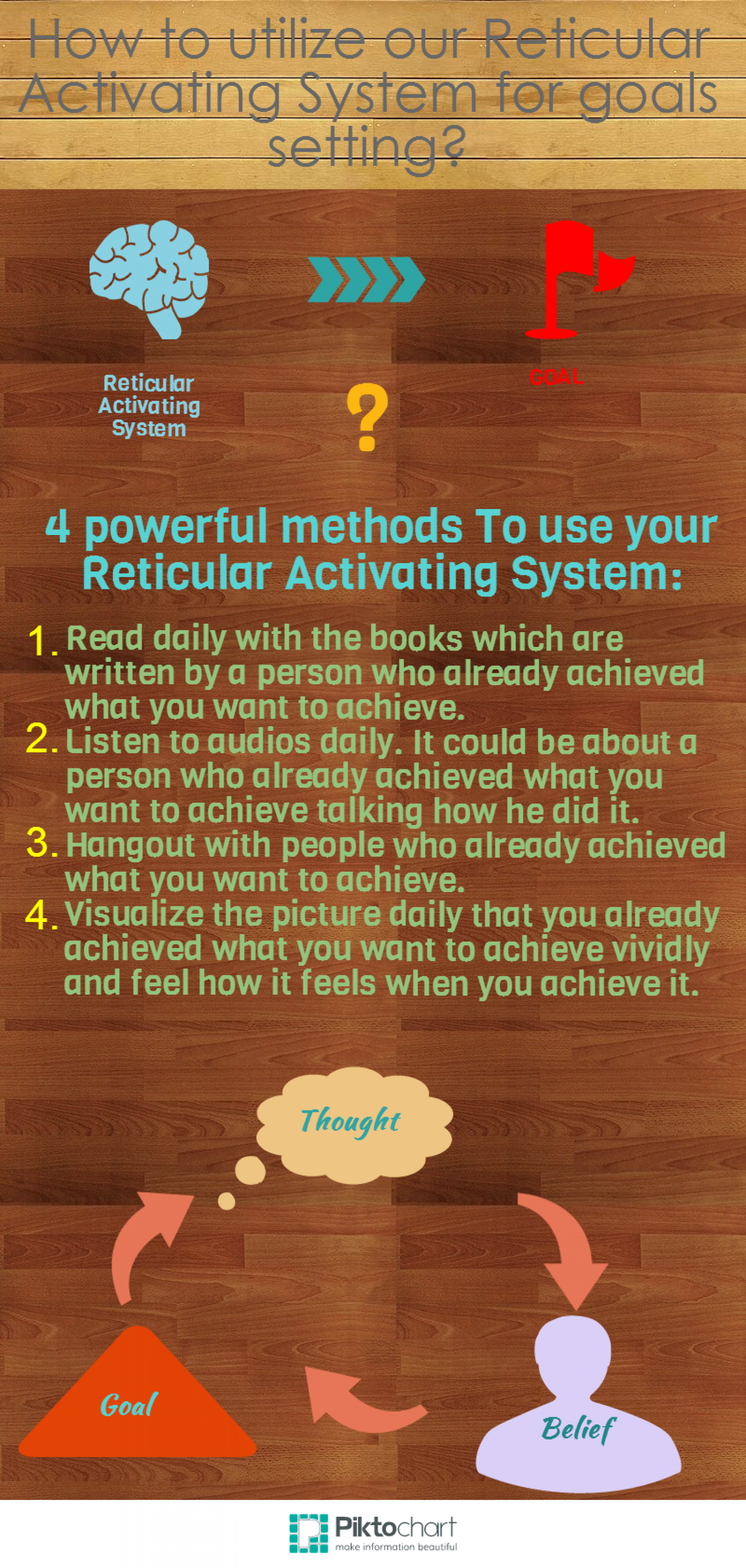 Reticular Activating System and Goals Infographic
