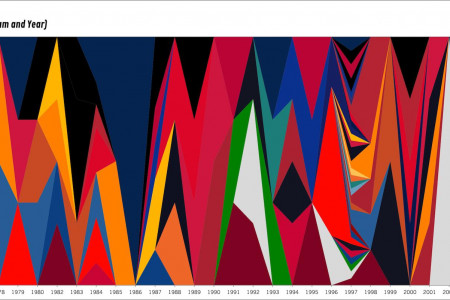 Retired Numbers by Year (%) Infographic