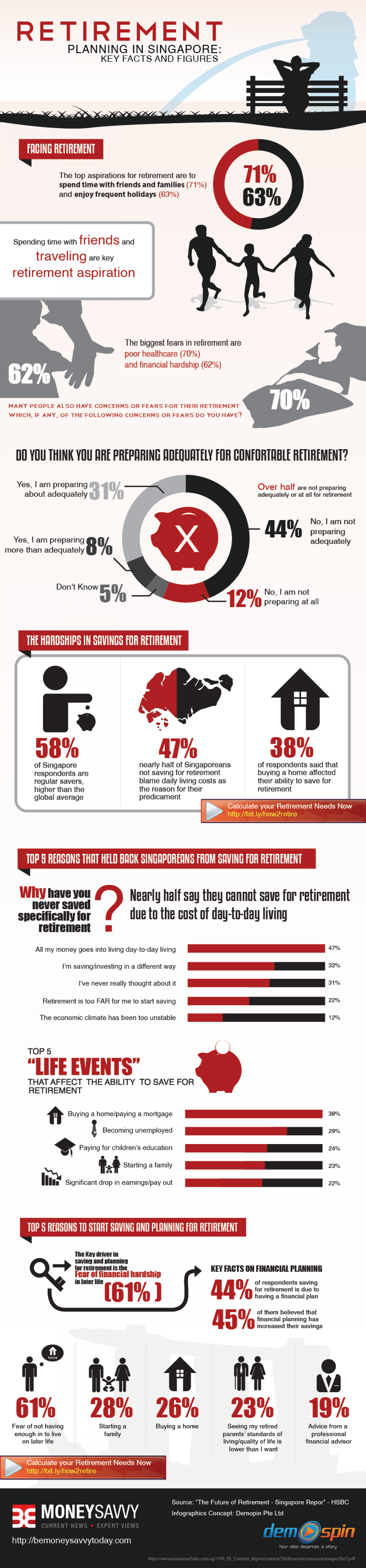 Retirement Planning in Singapore: Key Facts and Figures Infographic
