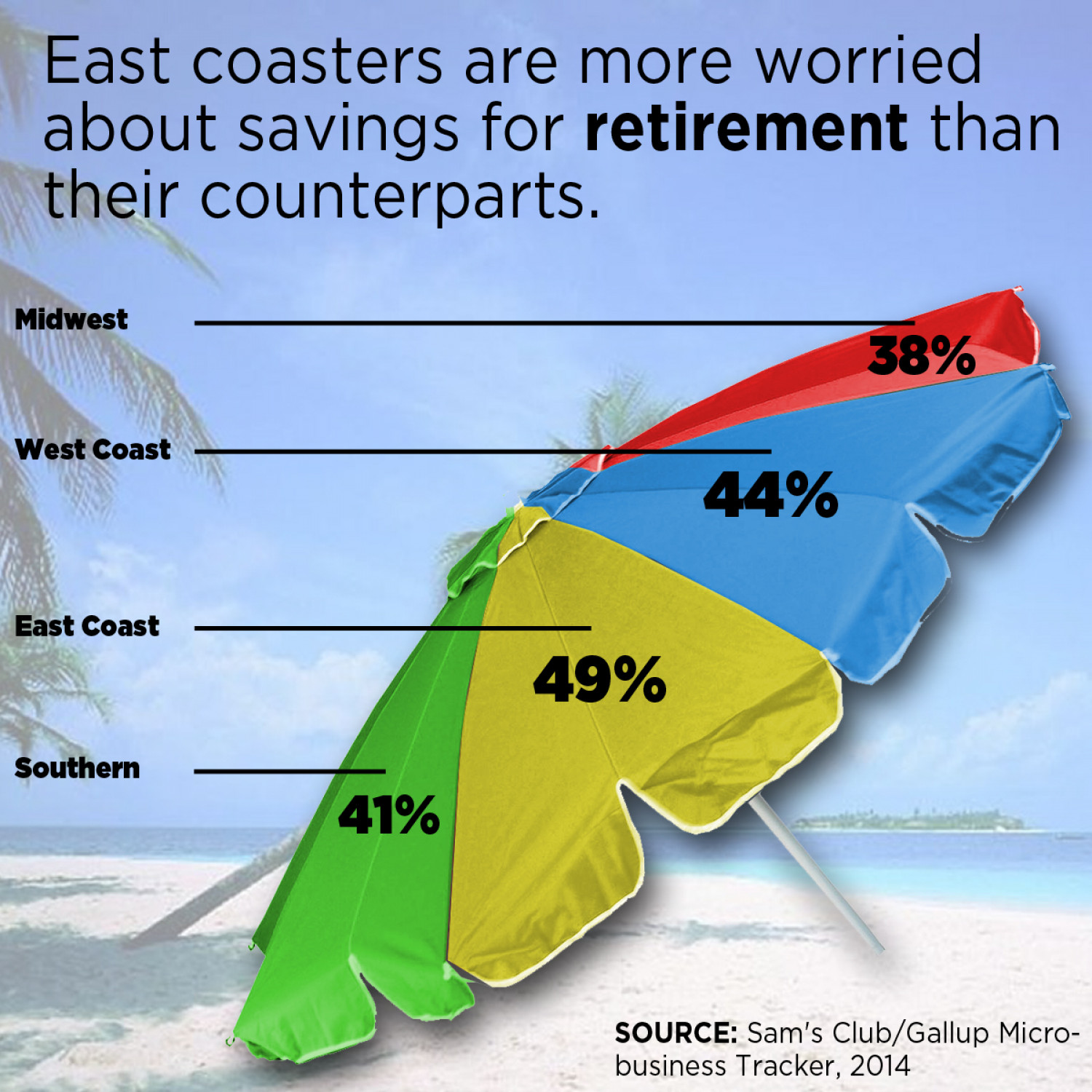 East Coasters are More Worried About Savings for Retirement Than Their Counterparts Infographic
