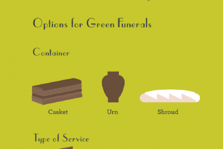 Returned to the Earth: A Look at Green Funerals Infographic