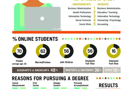 Returning to College: Who Studies Online? Infographic
