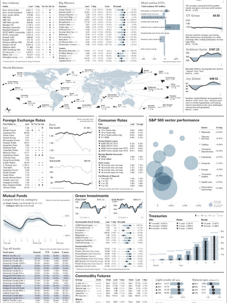 Reuters Financial Infographics Infographic