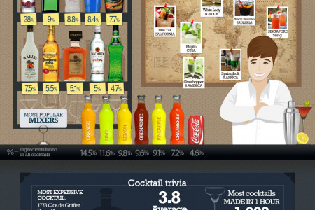 Revealed: The Hidden Secrets of Cocktails Infographic
