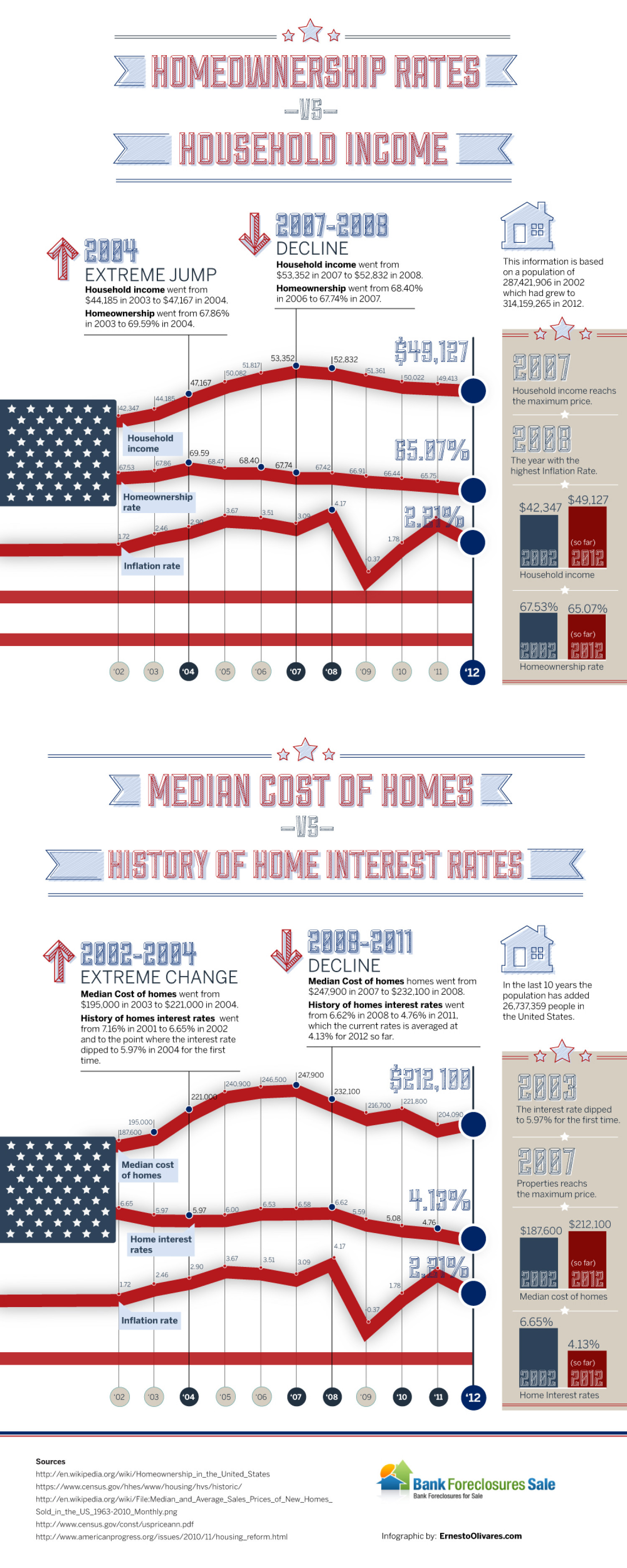 Revealing relationship between homeownership and household income Infographic