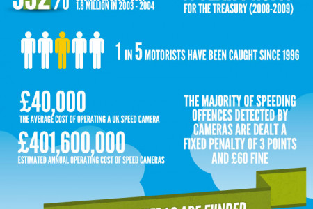 Revenge of the Speed Cameras Infographic