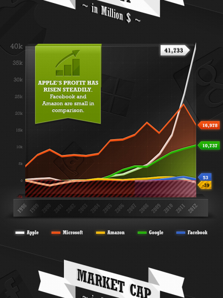Revenues and Profits of Tech Giants Infographic