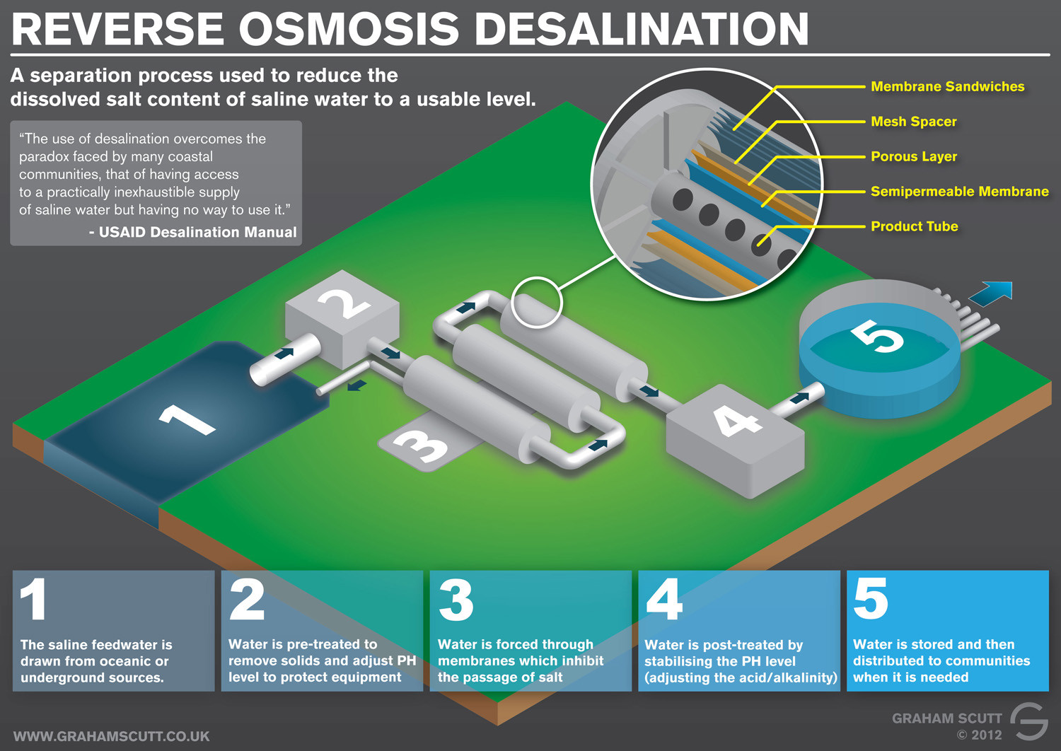 Reverse Osmosis Desalination Infographic