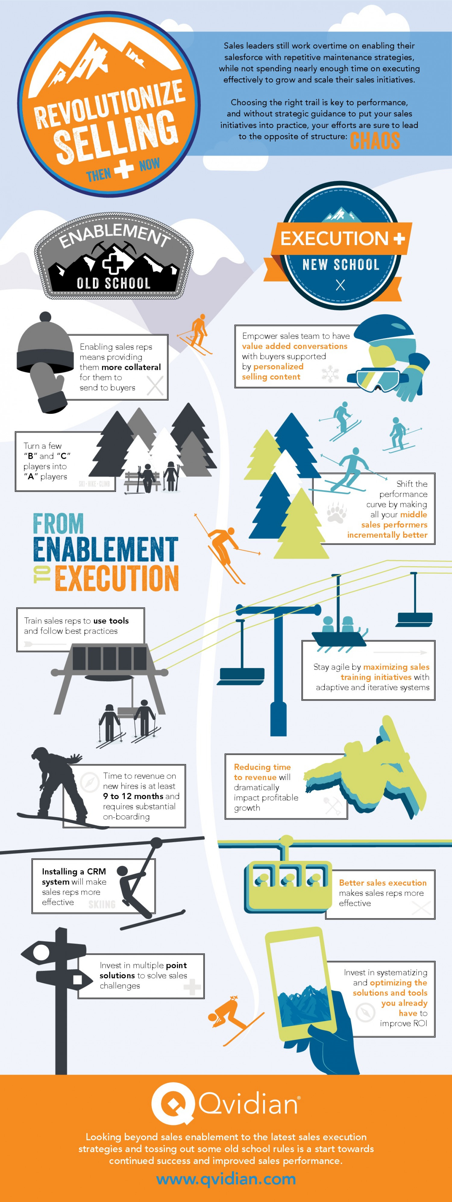Revolutionize Selling: Then & Now Infographic