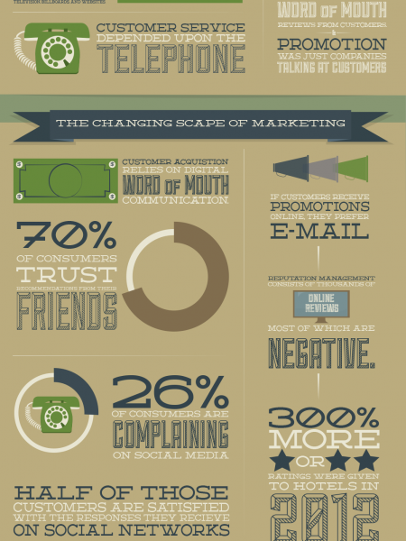 Revolutionized Marketing: The Rise of Social Media Infographic
