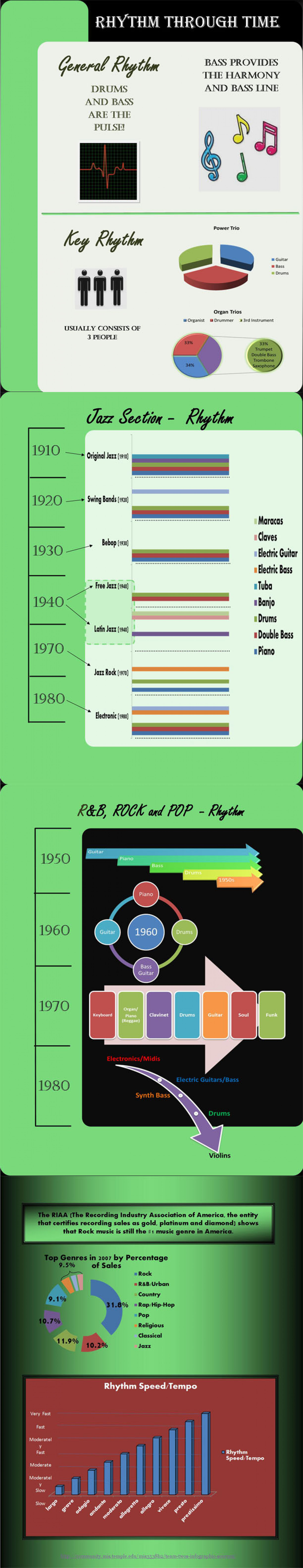 Rhythm through time Infographic