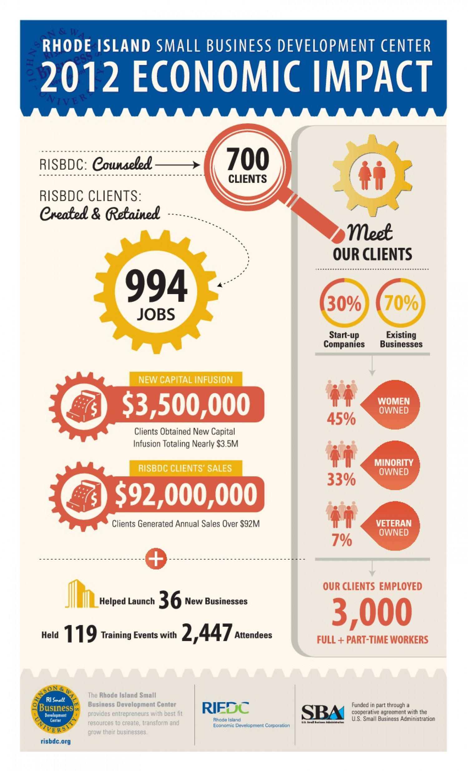 RI Small Business Development Infographic