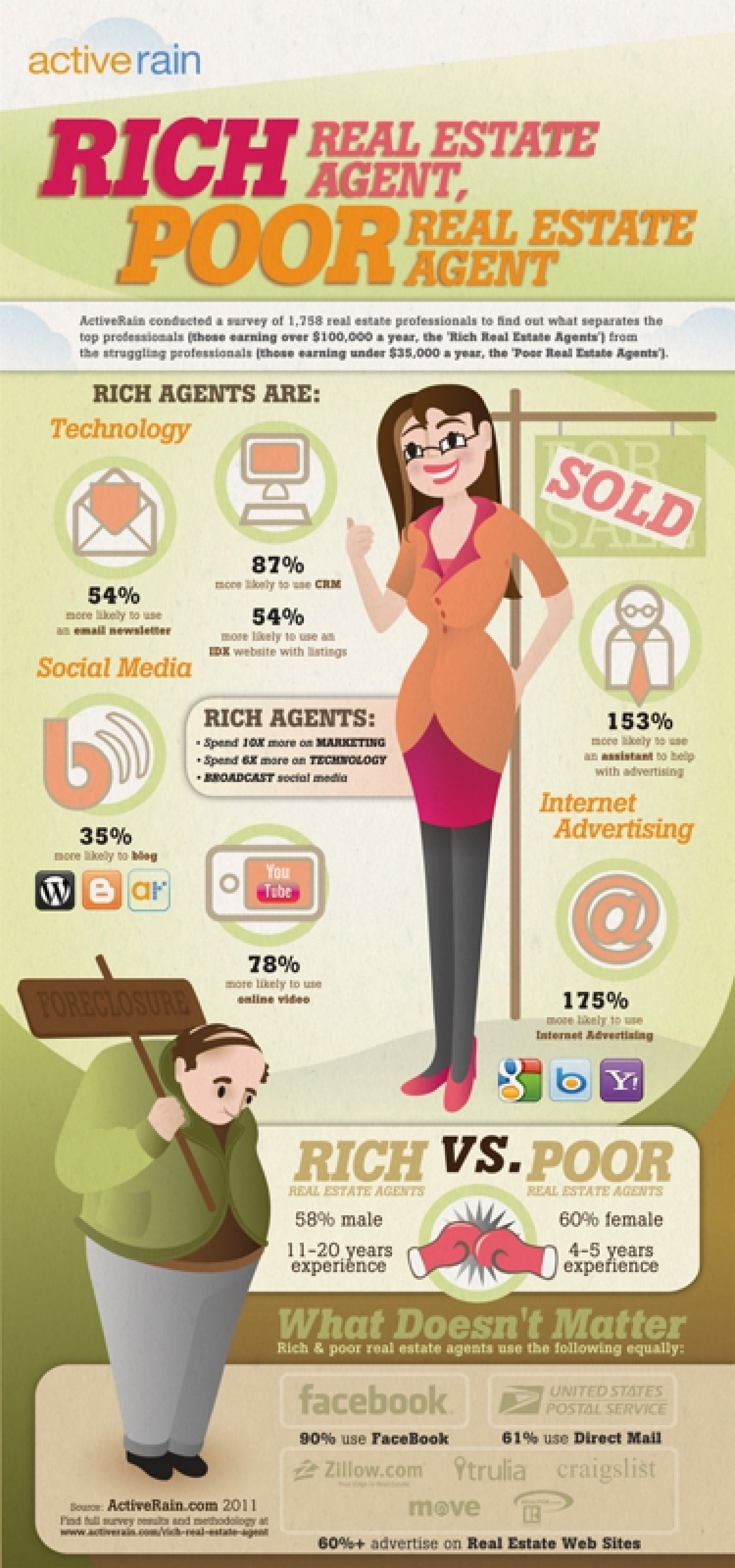 Rich Agent, Poor Agent Infographic