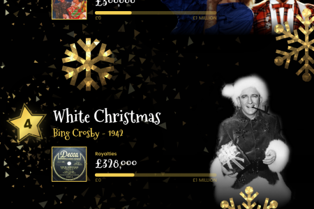 Richest Christmas Royalty Earners Infographic