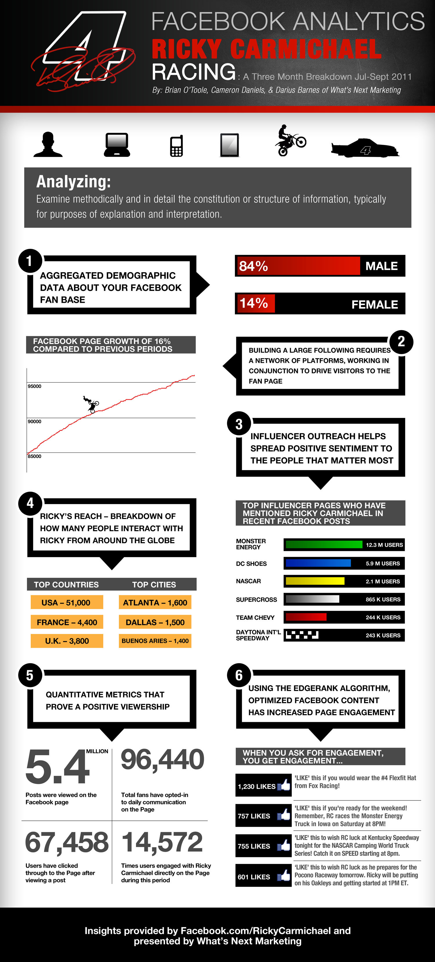 Ricky Carmichael Racing - Facebook Campaign Growth Infographic