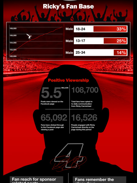Ricky Carmichael Racing - Q4 Analytics Infographic