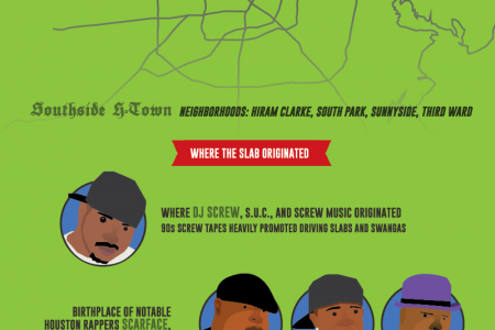 Ridin' Dirty in the South: A Guide to (Hip Hop) Car Culture in Houston Infographic