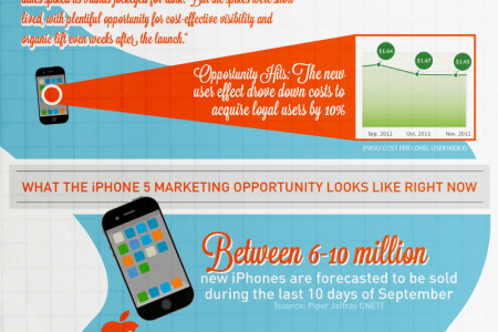 Riding The iPhone 5 App Marketing Wave Infographic